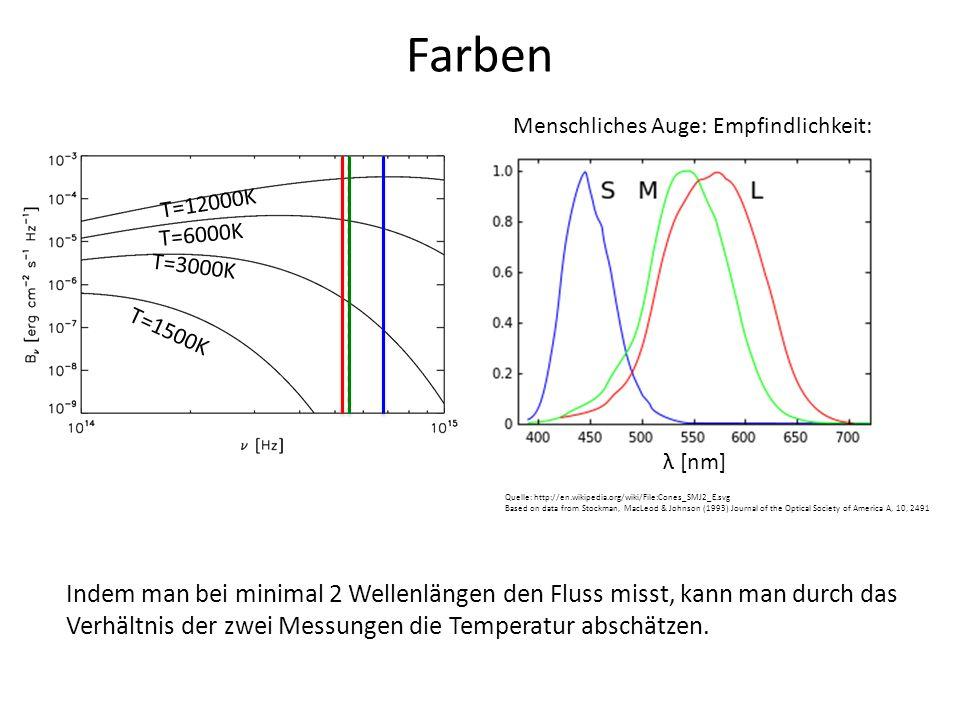Farben Menschliches Auge: Empfindlichkeit: T=12000K. T=6000K. T=3000K. T=1500K. λ [nm]